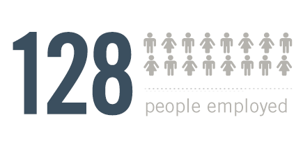 128 people employed