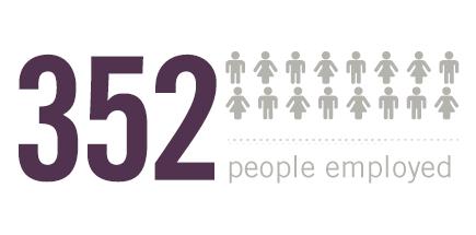 352 people employed
